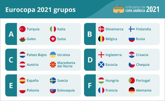 Todos los grupos de la Eurocopa 2021