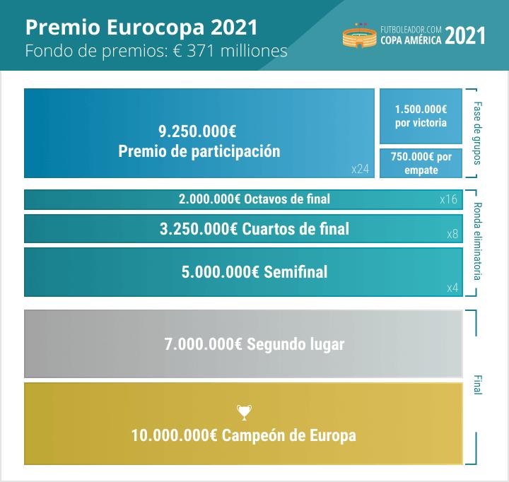 Premio de la Eurocopa 2021