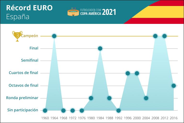 Récord de España en la Eurocopa